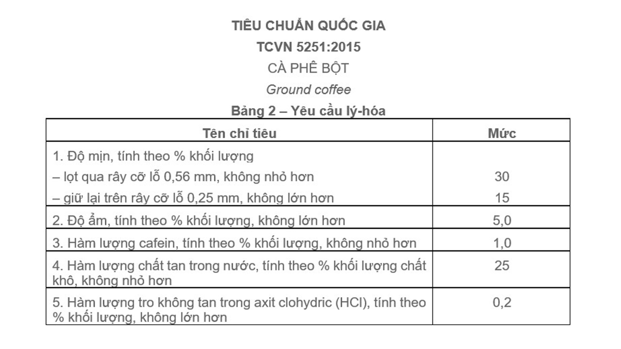 Tiêu chuẩn Việt Nam về cà phê bột