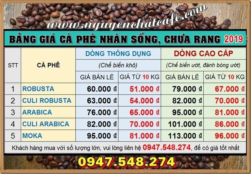 Giá cà phê nhân sống, cà phê hạt chưa rang năm 2019